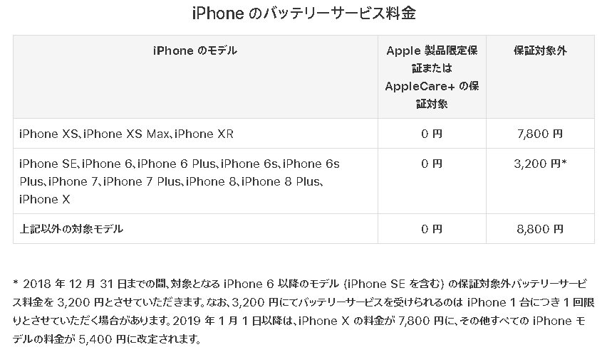 https://support.apple.com/ja-jp/iphone/repair/battery-power